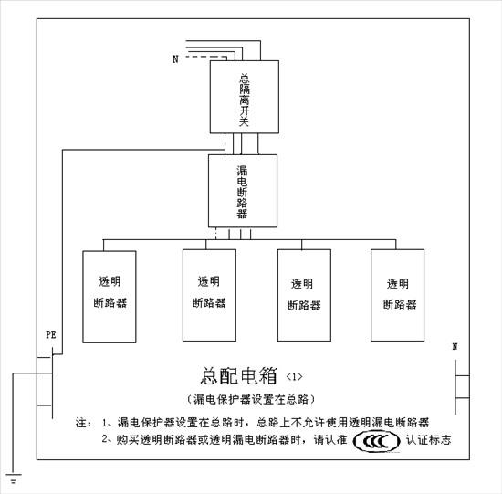 施工临时用电标准电箱配置图